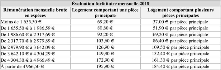 Évaluation forfaitaire mensuelle 2018-min