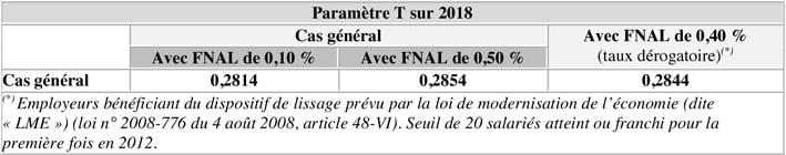 Paramètre T sur 2018