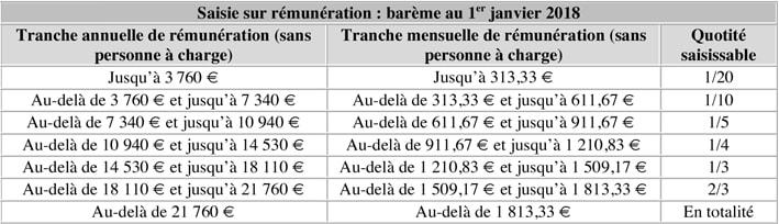 Saisie sur rémunération - barème au 1er janvier 2018