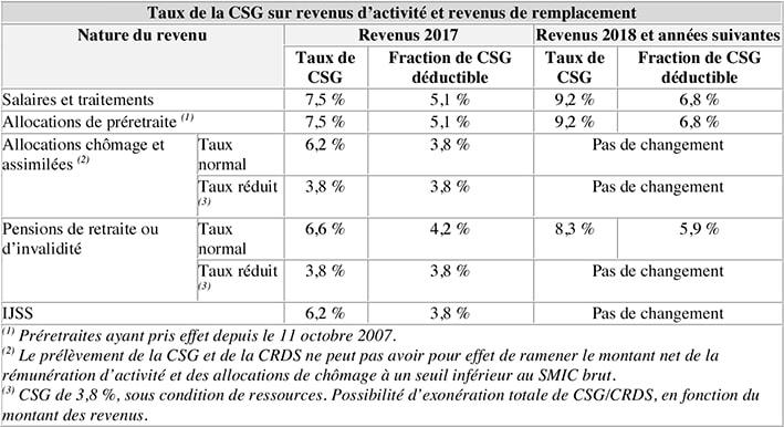 Taux de la CSG sur revenus d'activité et revenus de remplacement